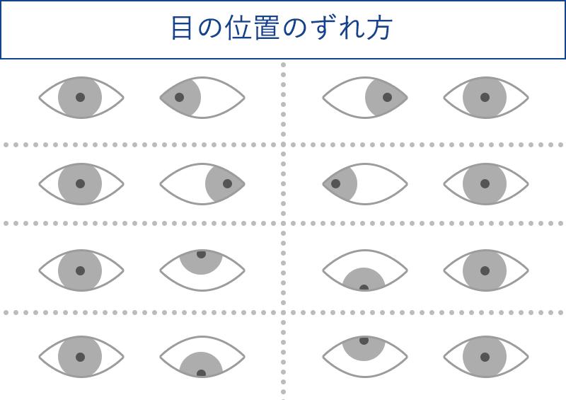 目の位置のずれ方